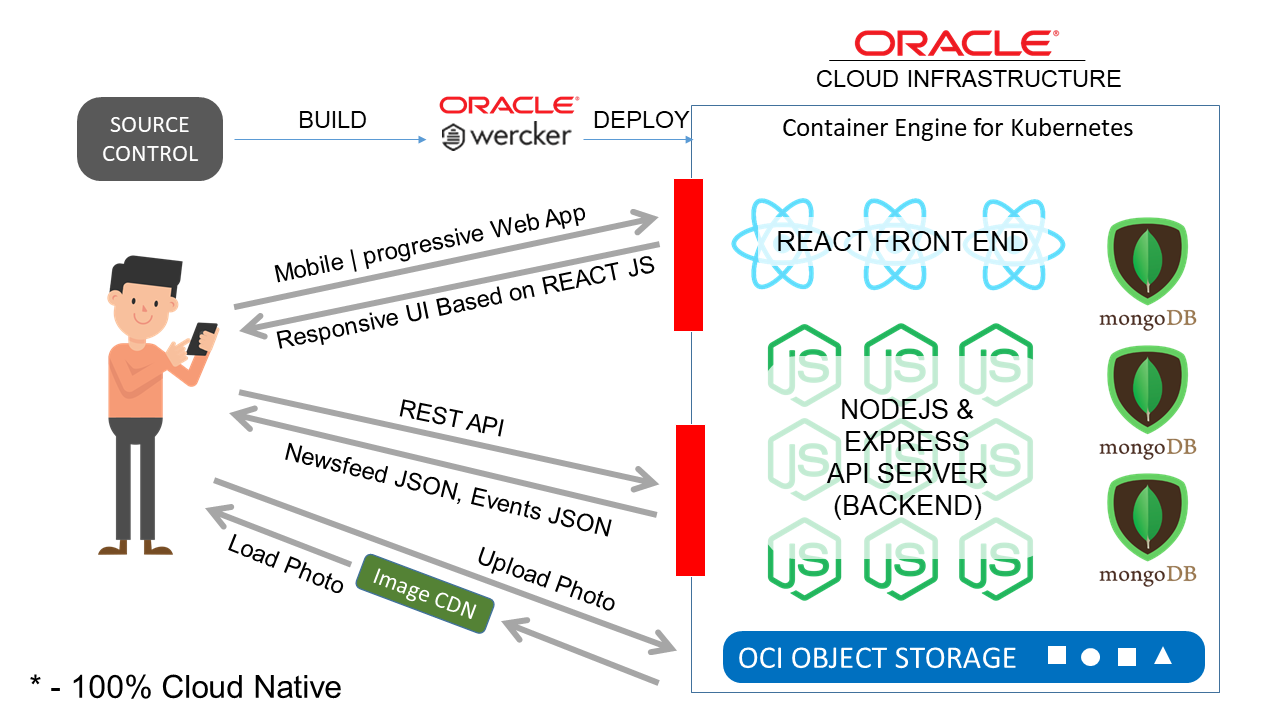 Oracle Cloud Infrastructure Challenge | OCI Challenge
